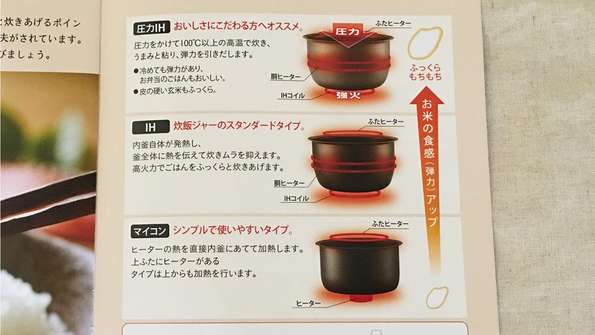 圧力IH炊飯器、IH炊飯器、マイコン炊飯器
