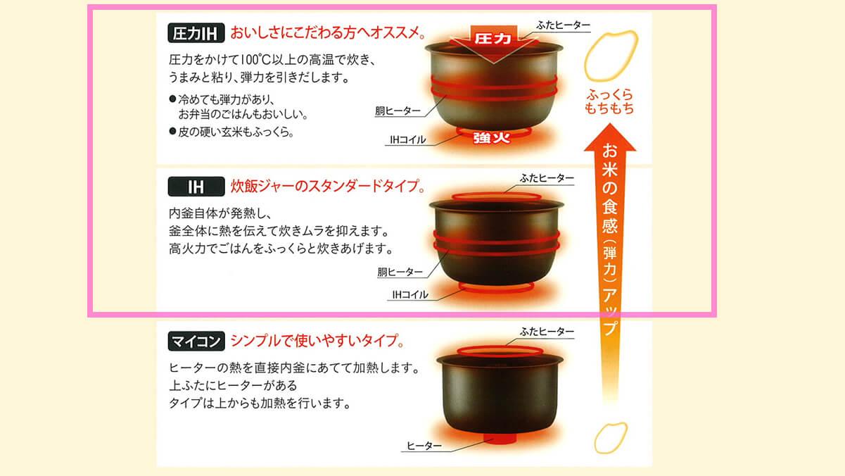 圧力IH炊飯器、IH炊飯器、マイコン式炊飯器