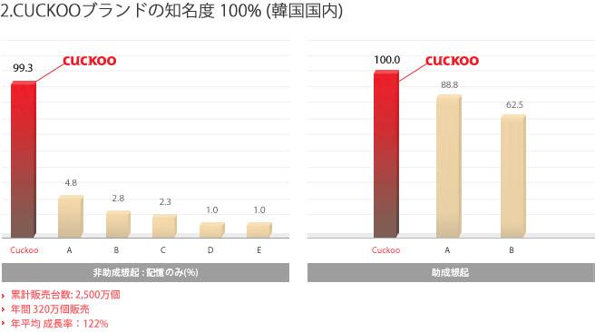 cuckooのサイト