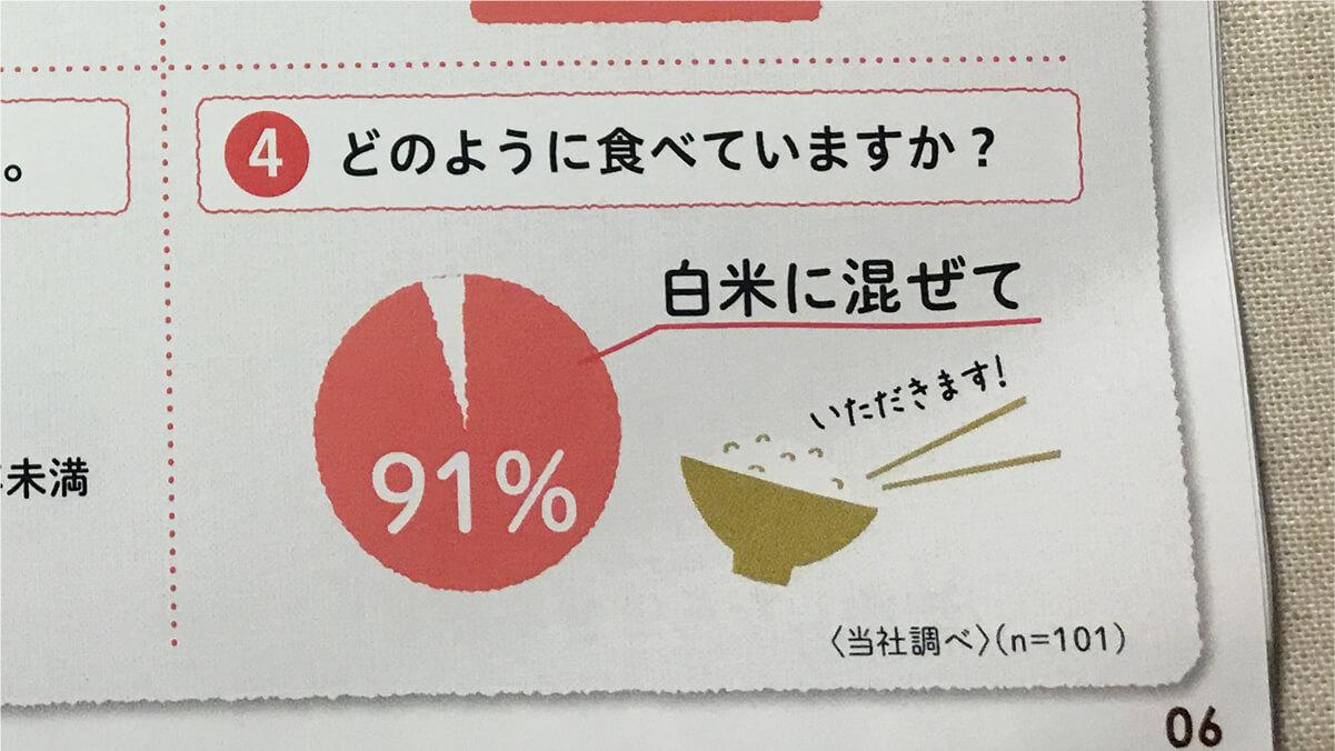ファンケルの発芽玄米のユーザーさんの90%以上が、白米に混ぜて炊いている。