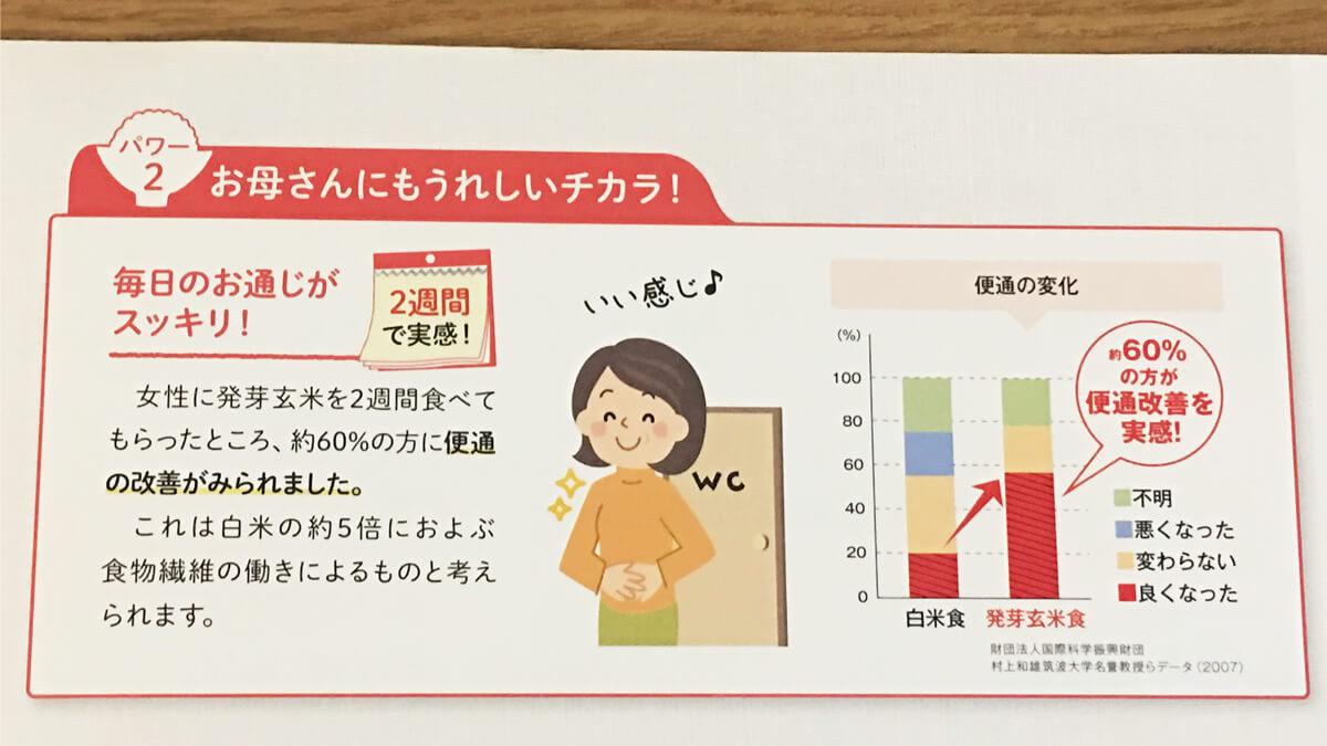 発芽玄米を2週間食べた女性の約60%が便通改善