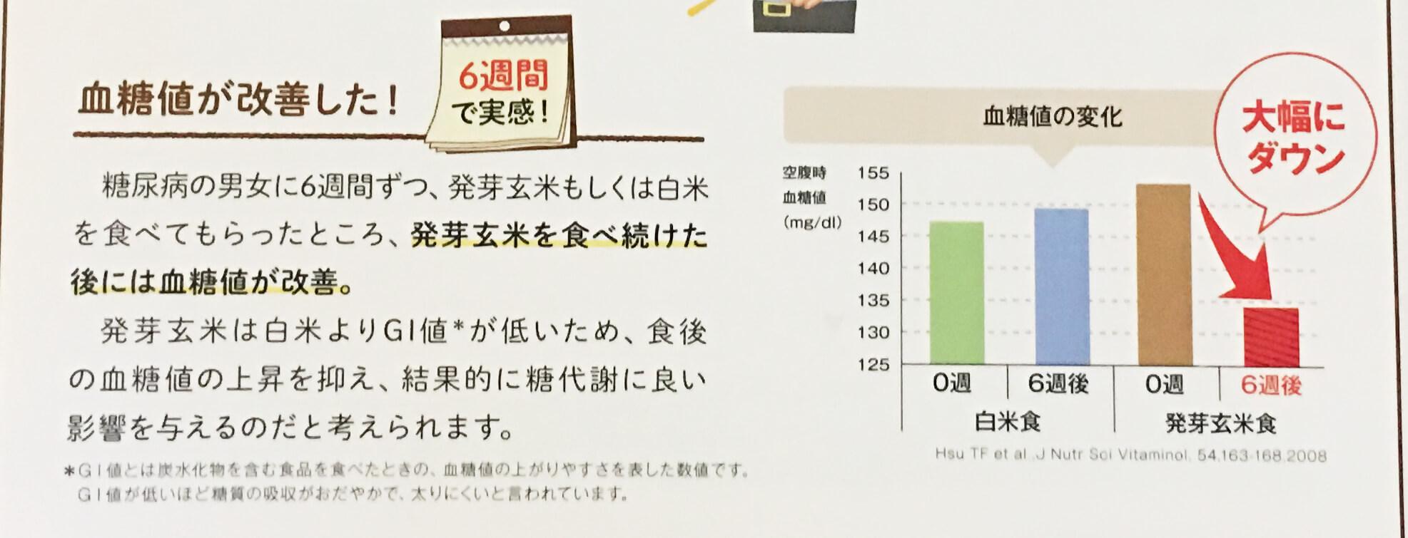 発芽玄米6週間で、糖尿病の人の血糖値が大幅に改善。