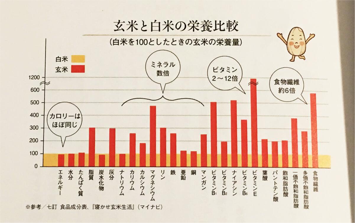 白米と玄米の、栄養価の比較表