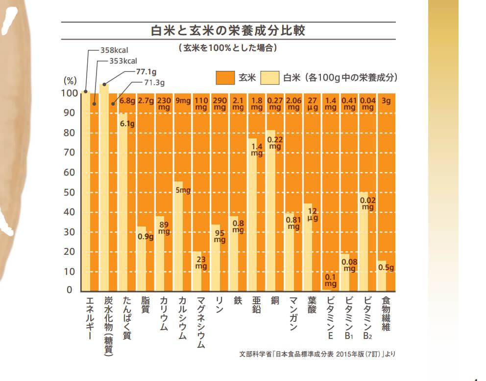 玄米と白米の栄養成分の比較