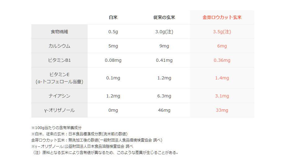 ロウカット玄米、玄米、白米の栄養価の比較