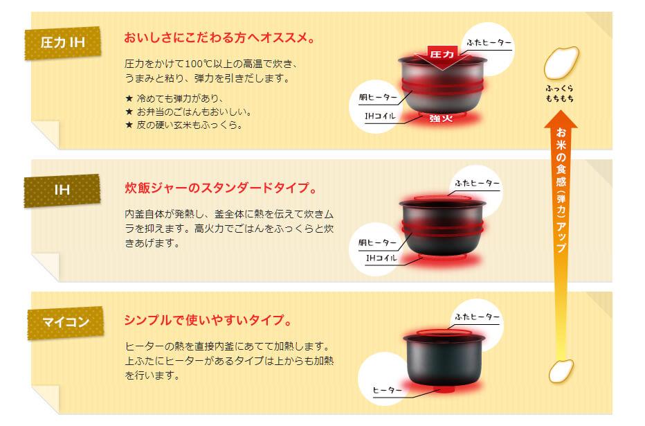 炊飯器のタイプ(圧力IH、IH、マイコン)