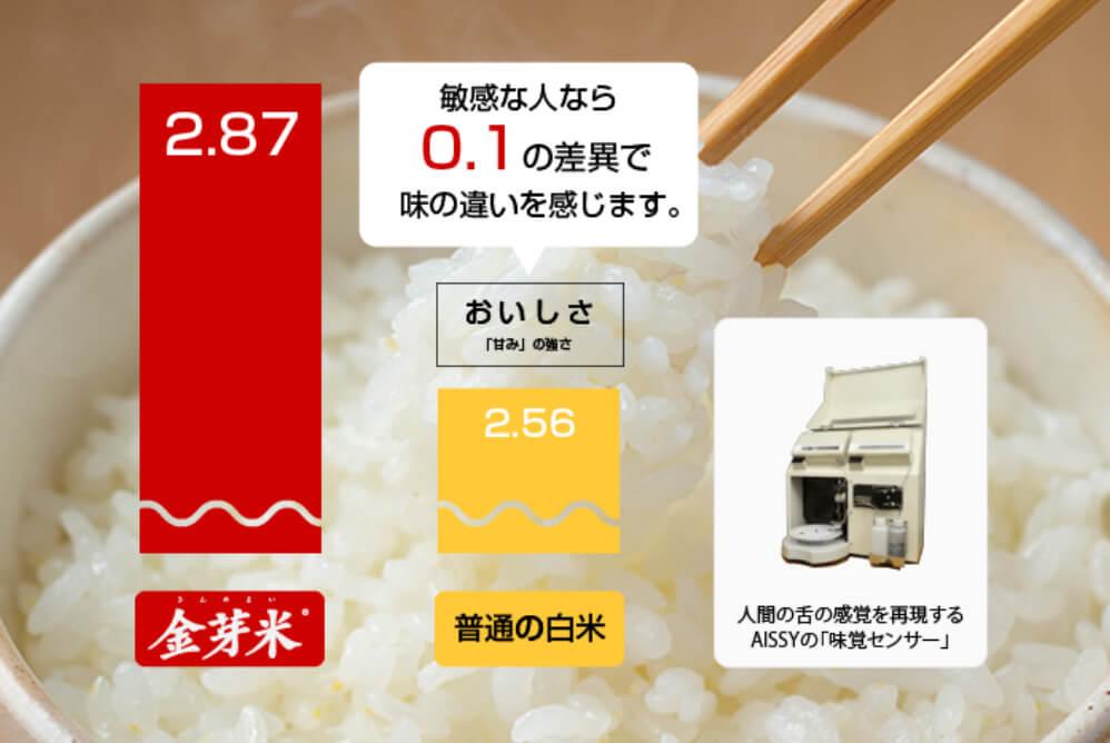 科学的に証明された、金芽米のおいしさ