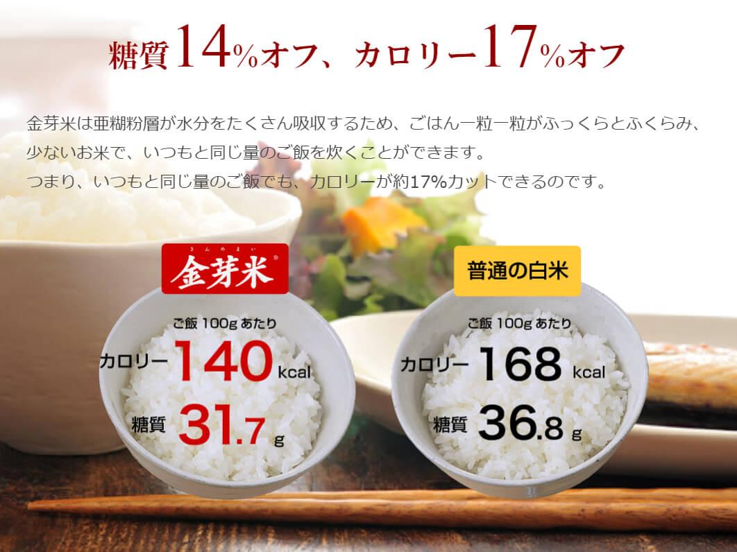金芽米のカロリーと糖質(白米との比較)