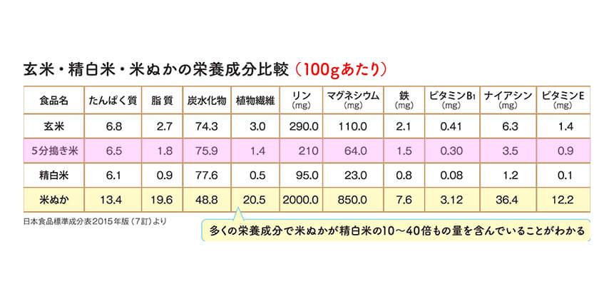 5分づき米、玄米、白米、米ぬかの栄養価の比較